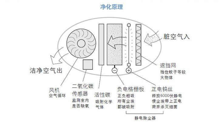 远大空气净化器tb400(白) 吸尘容量大,体积结构小